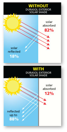 How Solar Shades Work